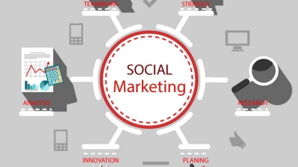 mục tiêu Marketing