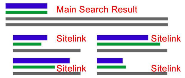 Tạo Sitelinks cho website