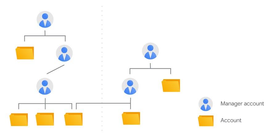 Tìm hiểu về tài khoản MCC Google AdWords